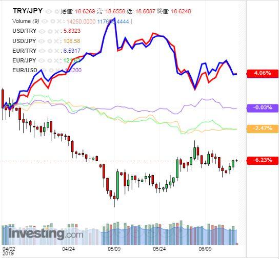 トルコリラ円 TRY/JPY(日足) 2019年6月19日