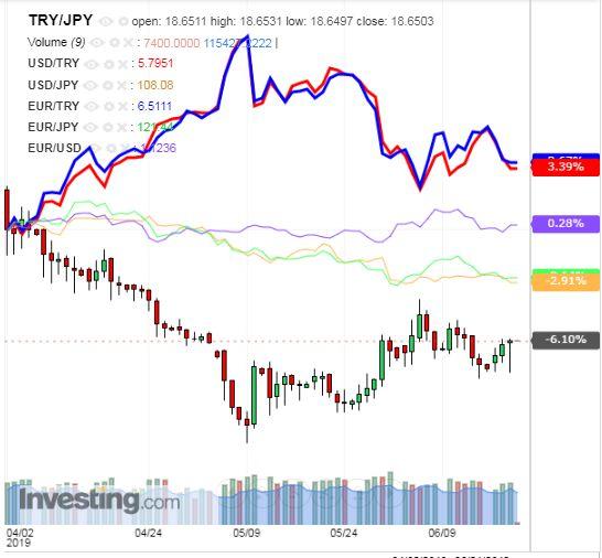 トルコリラ円 TRY/JPY(日足) 2019年6月20日