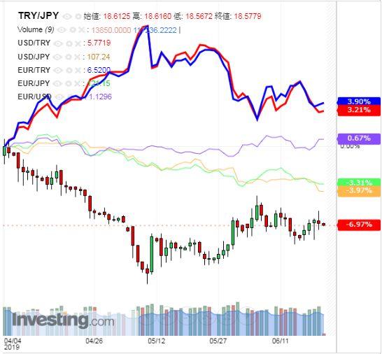 トルコリラ円 TRY/JPY(日足) 2019年6月21日