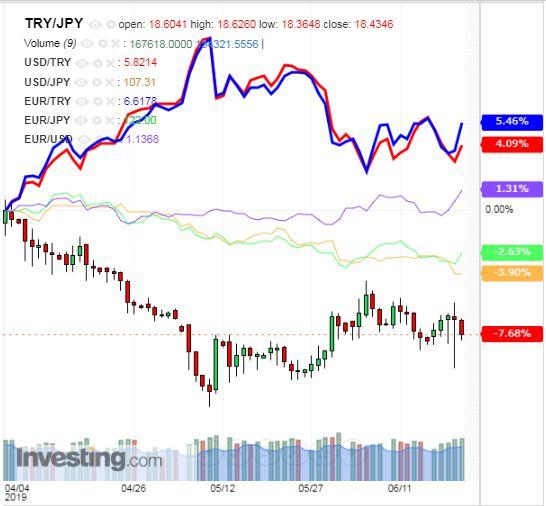 トルコリラ円 TRY/JPY(日足) 2019年6月22日