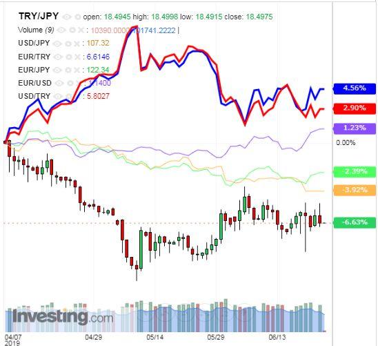 トルコリラ円 TRY/JPY(日足) 2019年6月25日