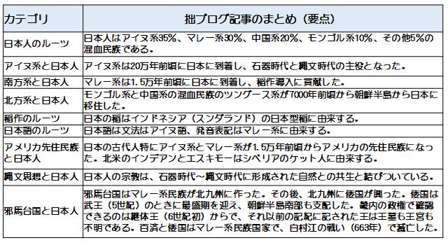 ブログ記事まとめ2019年3月31日
