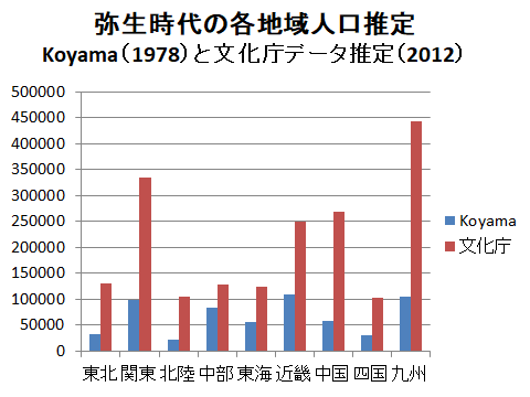 弥生時代の地域別人口(新旧)