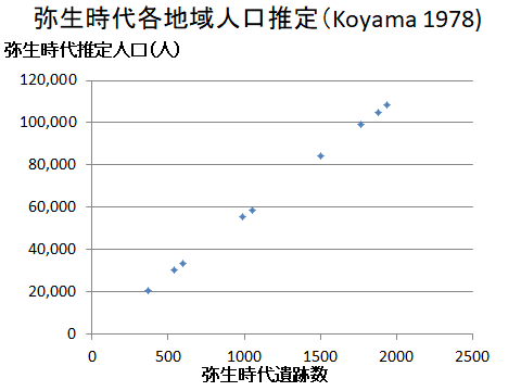 弥生時代遺跡数と人口の関係