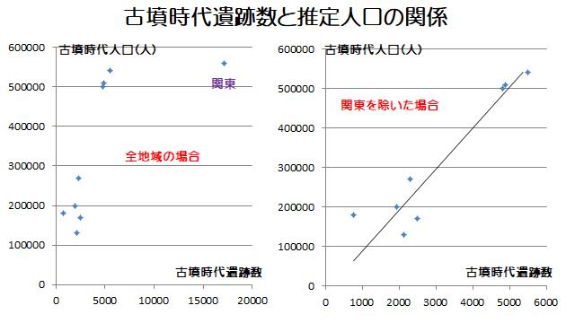 古墳時代遺跡数と人口の関係