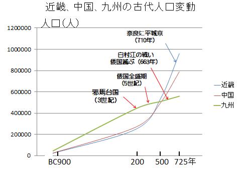 近畿、中国、九州の古代人口変動図