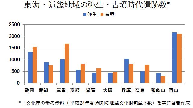 東海・近畿地域の弥生・古墳時代遺跡数(図)