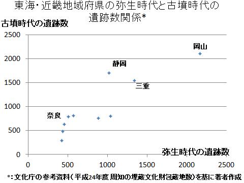 東海・近畿地域の弥生時代と古墳時代遺跡数の関係(図)
