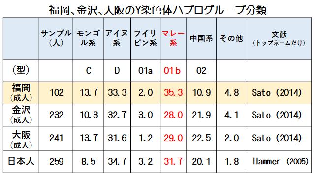 Y染色体ハプログループ分類福岡、金沢、大阪の