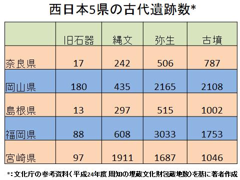 西日本5県の古代遺跡数