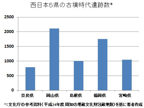 西日本5県の古墳時代遺跡数(図)