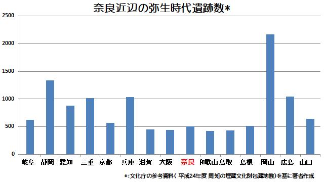 奈良近辺の弥生時代遺跡数