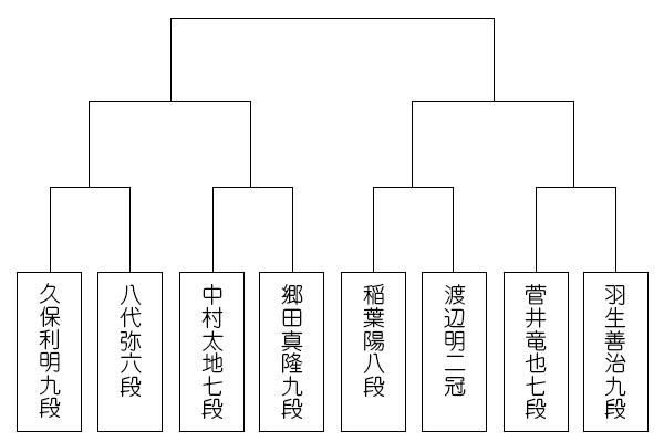 topic_kisei90_tournament_best8.jpg