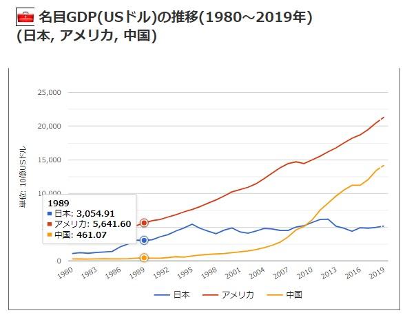 2019-4-28名目GDP推移日本アメリカ中国
