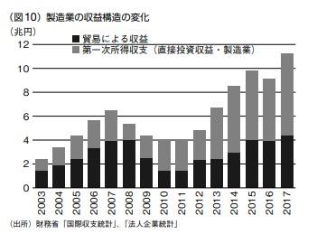 2019-4-28製造業の収益構造の変化