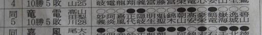 20190527・相撲11・技能賞=竜電