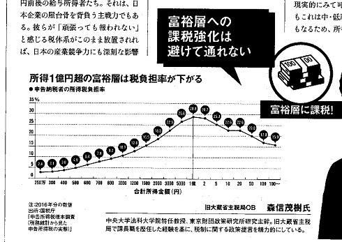 40 日経ビジネス 富裕層に課税