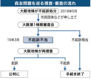 森友 不起訴不当の流れ 日経