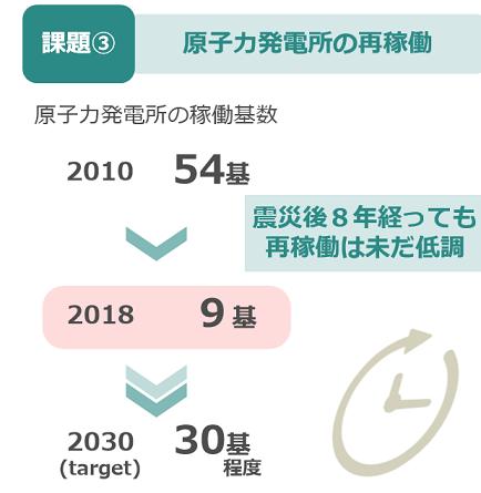 経団連 原発推進の図