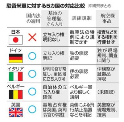 修 朝日新聞 沖縄県がまとめた地位協定の5カ国比較