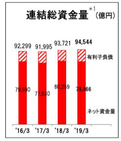トヨタ 総資金量 201903