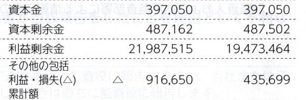 修 トヨタ 利益剰余金 21兆円