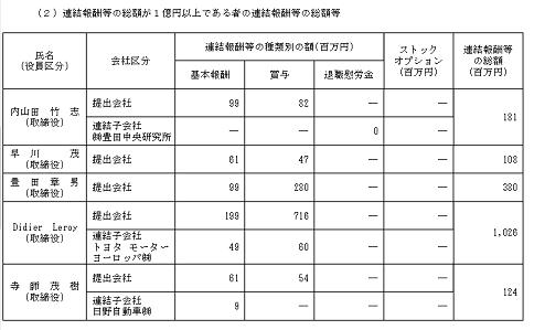 60 トヨタ 役員報酬 1億円以上 2017年度