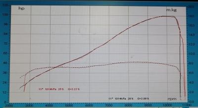 GSX-S750 パワーグラフ (2)