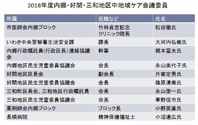 内郷中地域ケア委員 (640x405)