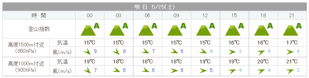 20190525amagoidake_weather.png