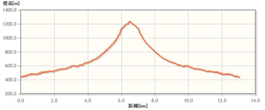 amagoidake_elevation00.jpg