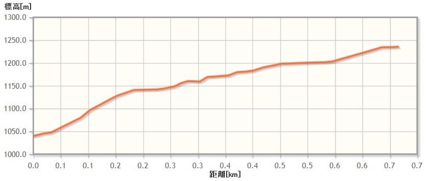 amagoidake_elevation02.jpg