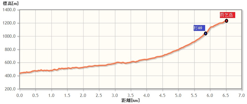 amagoidake_elevation03.jpg