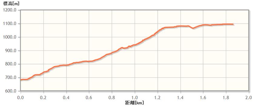ryugadake_elevation02.png