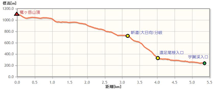 ryugadake_elevation03b.png