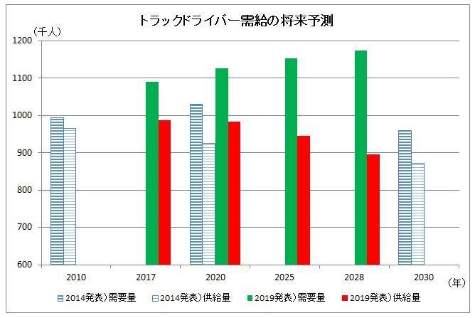 20190607鉄道貨物協会グラフ)トラックドライバー需給、予測、ドライバー不足