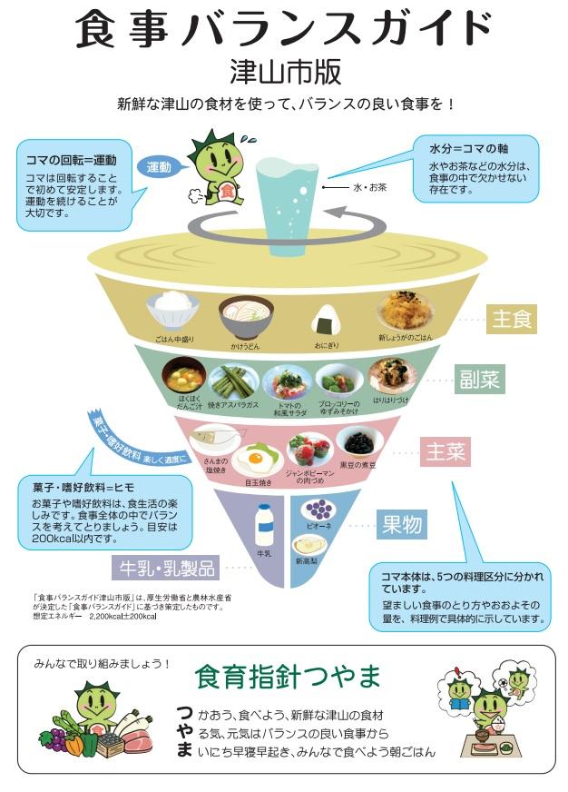食事バランスガイド津山市版