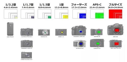 デジタルカメラ・センサーサイズ表①