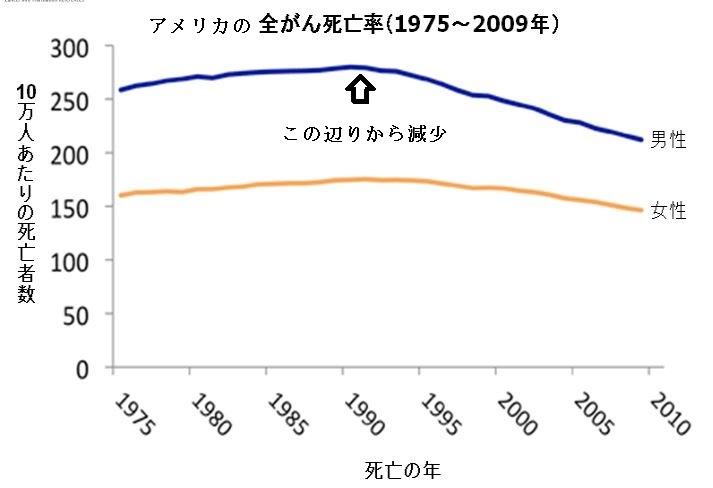 米国全ガン死亡率の推移(加工)